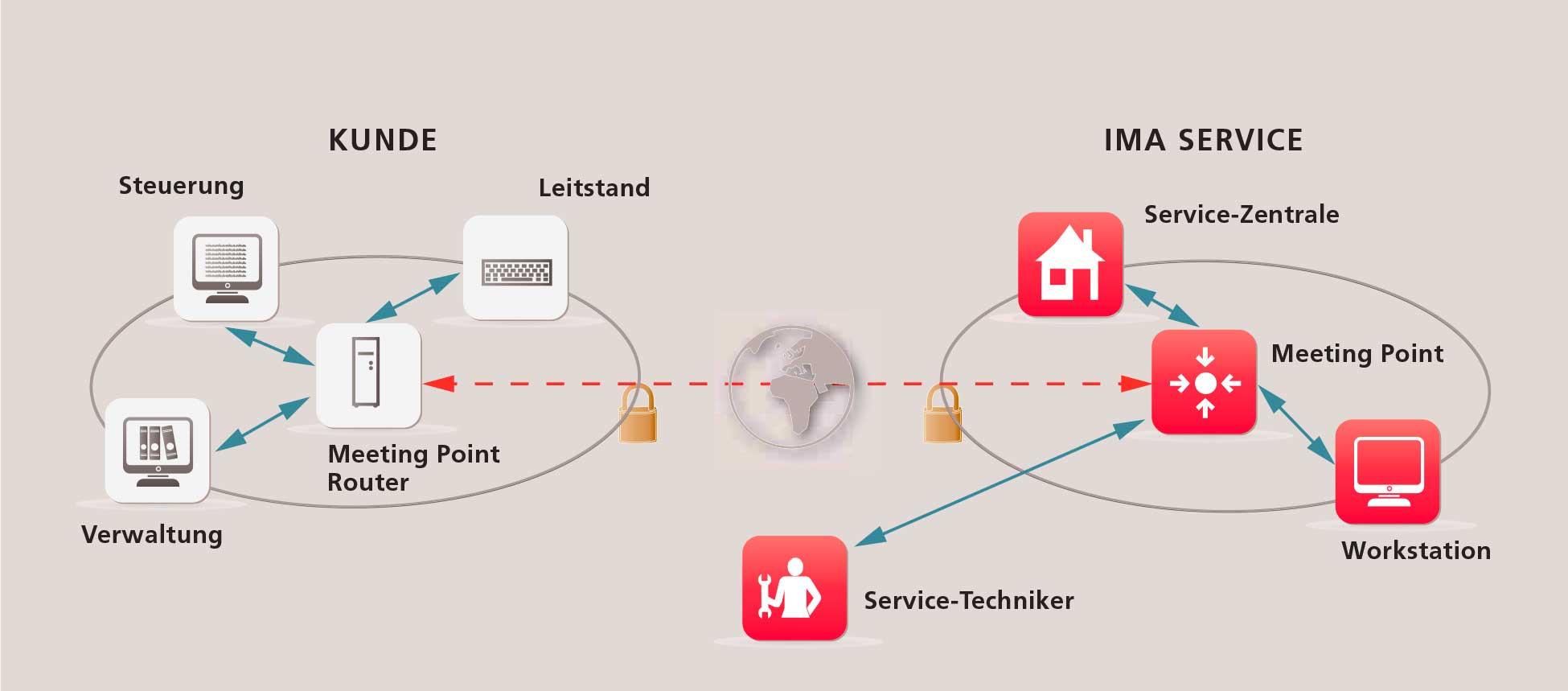 Grafik-Service5